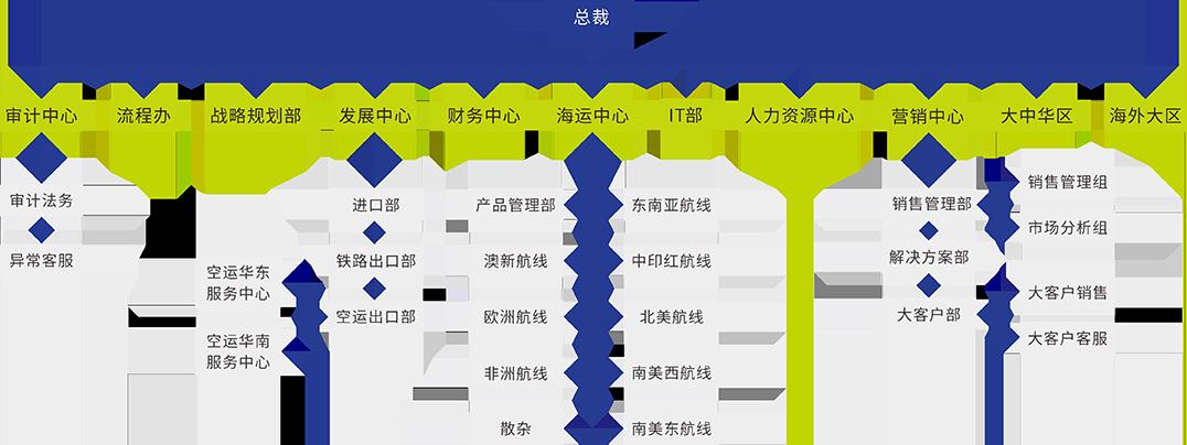 深圳货代协会_公司简介-长帆国际物流股份有限公司